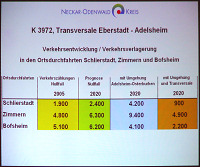Transversale Eberstadt - Adelsheim