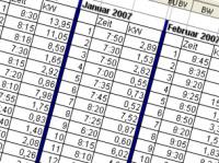 Photovoltaik-Statistik